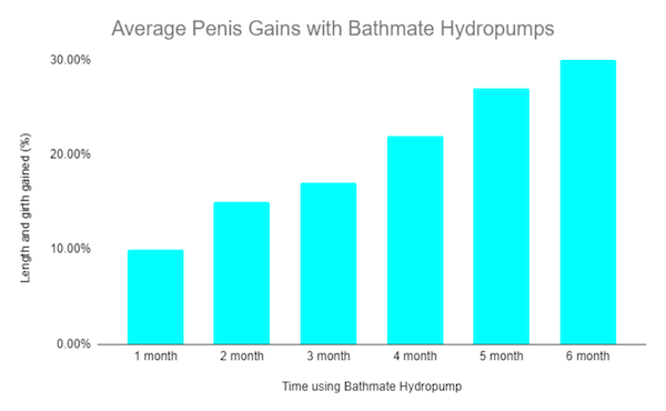 Percentage increase in Penis Size